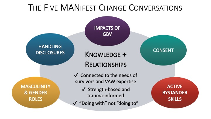 The 5 MANifest change Conversations chart